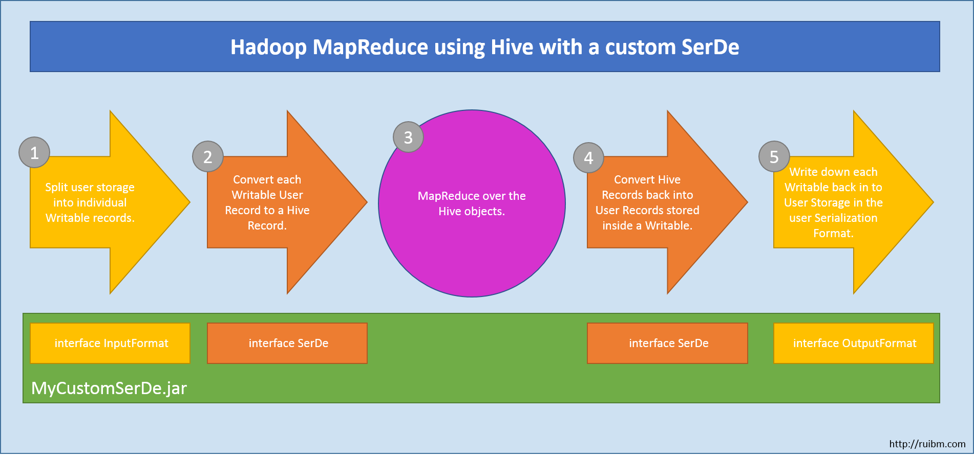 Hadoop/Hive – Writing a Custom SerDe (Part 1) – ruibm.com