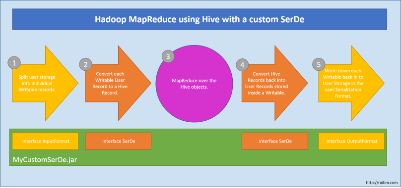 How an Hadoop MapReduce interacts with a custom SerDe for Hive.